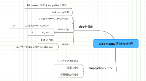 Mind Map: albo moppy退会時の処理
