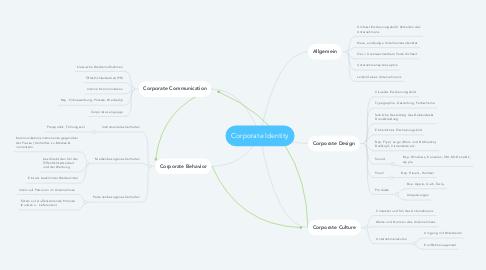 Mind Map: Corporate Identity