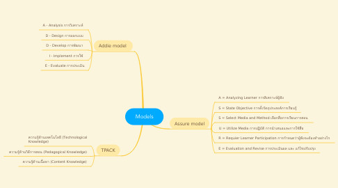 Mind Map: Models