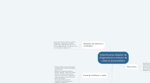 Mind Map: Indentificarea utilajelor de diagnosticare a trenului de rulare al automobilelor
