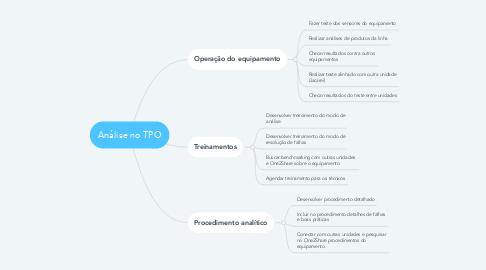 Mind Map: Análise no TPO