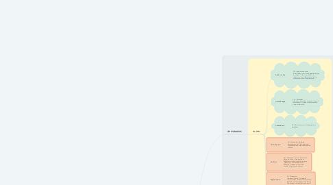 Mind Map: SOCIOLOGIE - 1ère partie