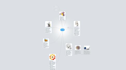 Mind Map: UML