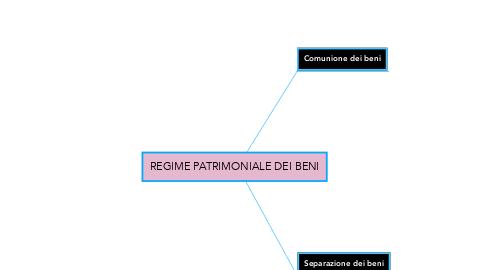 Mind Map: REGIME PATRIMONIALE DEI BENI