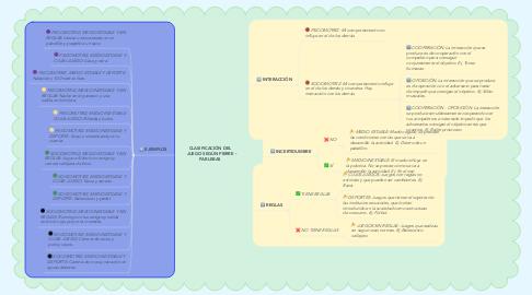 Mind Map: CLASIFICACIÓN DEL JUEGO SEGÚN PIERRE PARLEBAS