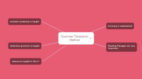 Mind Map: Grammar Translation Method