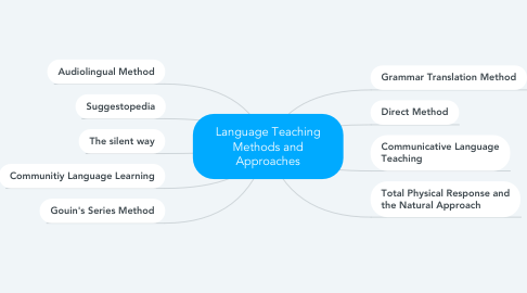 Mind Map: Language Teaching Methods and Approaches