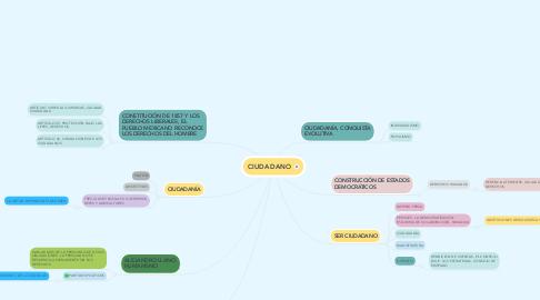 Mind Map: CIUDADANO