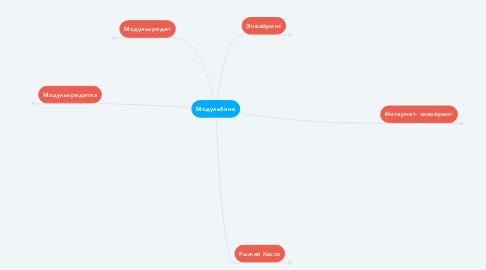 Mind Map: Модульбанк