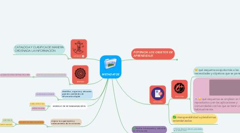 Mind Map: METADATOS