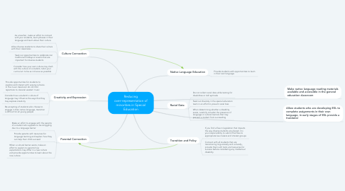 Mind Map: Reducing over-representation of minorities in Special Education