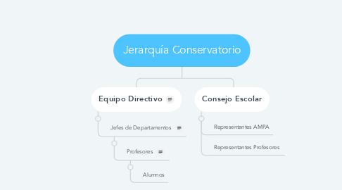 Mind Map: Jerarquía Conservatorio