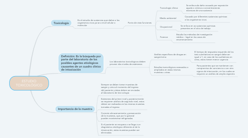 Mind Map: ESTUDIO TOXICOLÓGICO