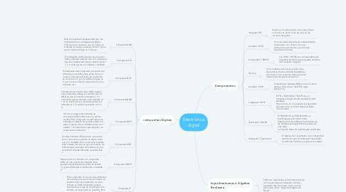 Mind Map: Electrónica digital