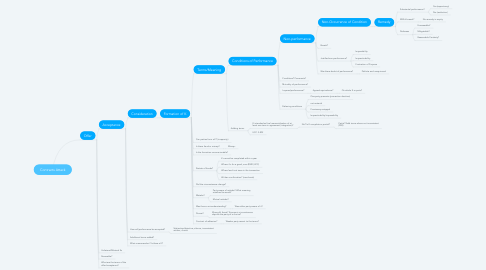 Mind Map: Contracts Attack