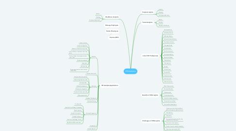 Mind Map: HR Analytics