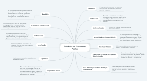 Mind Map: Príncipios do Orçamento Público