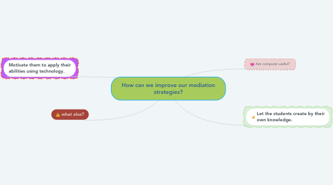 Mind Map: How can we improve our mediation strategies?