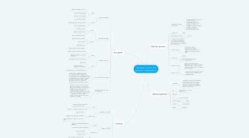 Mind Map: Интернет магазин по продаже парфюмерии.