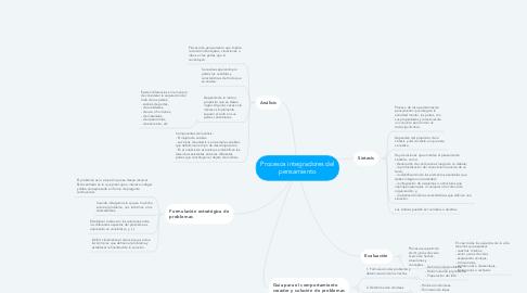 Mind Map: Procesos integradores del pensamiento