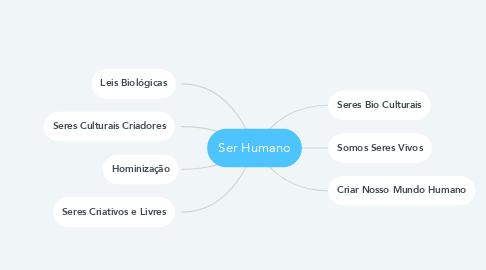 Mind Map: Ser Humano