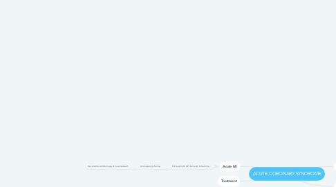 Mind Map: ACUTE CORONARY SYNDROME
