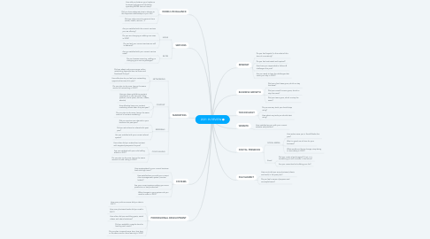 Mind Map: 2019 IN REVIEW