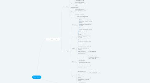 Mind Map: Planet Service