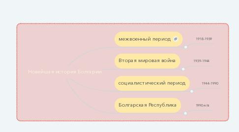 Mind Map: Новейшая история Болгарии