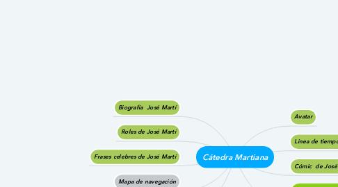 Mind Map: Cátedra Martiana