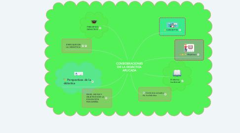 Mind Map: CONSIDERACIONES DE LA DIDÁCTICA APLICADA