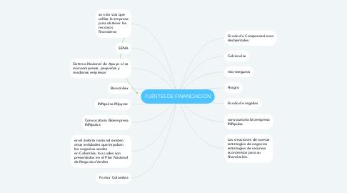 Mind Map: FUENTES DE FINANCIACIÓN