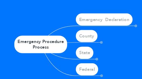 Mind Map: Emergency Procedure Process