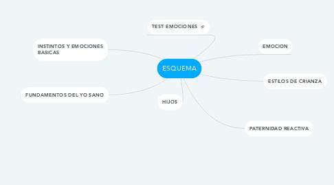 Mind Map: ESQUEMA