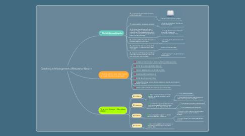Mind Map: Coaching in Managementul Resurselor Umane