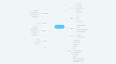 Mind Map: Bitachon fund