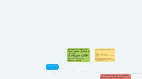 Mind Map: DERECHOS, DEBERES Y RESPONSABILIDADES DE LOS CIUDADANOS