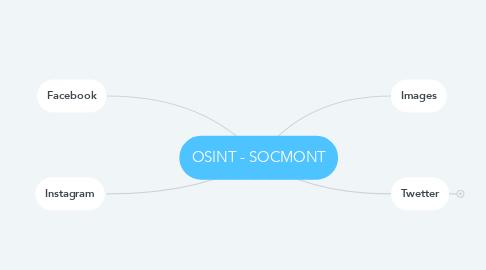 Mind Map: OSINT - SOCMONT