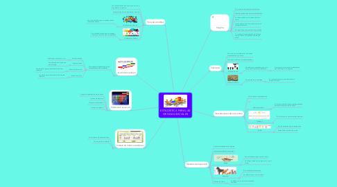 Mind Map: ESTADÍSTICA PARA LAS CIENCIAS SOCIALES