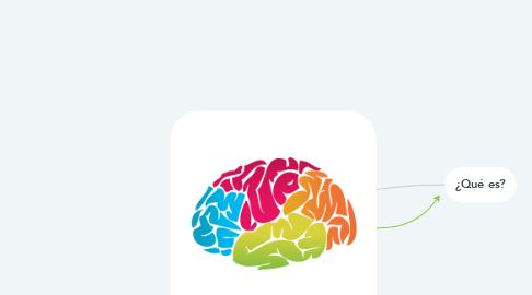 Mind Map: Neuroconvivencia