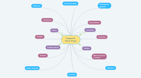 Mind Map: Teepee &  Picnic Party