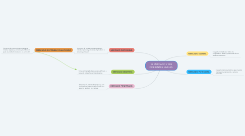 Mind Map: EL MERCADO Y SUS DIFERENTES NIVELES.
