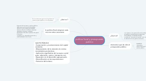 Mind Map: política fiscal y presupuesto publico
