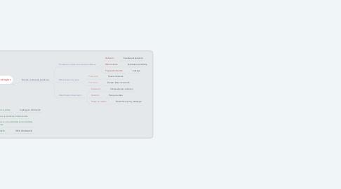 Mind Map: PROCESOS INTEGRALES DEL PENSAMIENTO