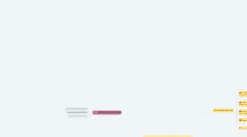 Mind Map: VIOLENCIA BASADA EN GENERO -VBG GENERO EN SITUACIONES DE EMERGENCIA