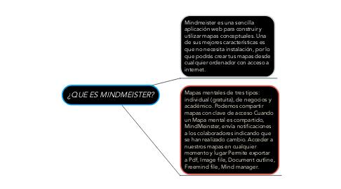 Mind Map: ¿QUE ES MINDMEISTER?