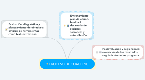 Mind Map: PROCESO DE COACHING