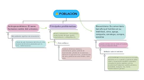 Mind Map: POBLACIÓN