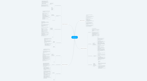 Mind Map: Enfoques de la Adminsitración