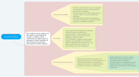 Mind Map: Ajustes contables